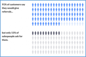 Amount of customers who would give a referral