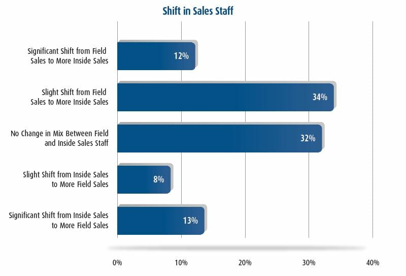 Inside Sales or Outside Sales graph