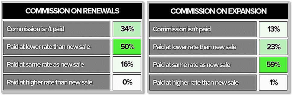 How To Determine Typical Commission Structures For Sales Reps