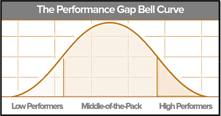 Performance Gap Bell Curve