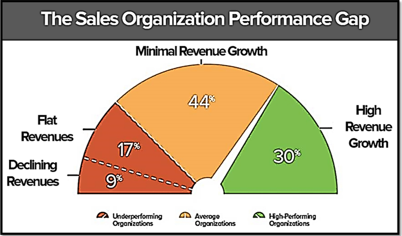 Sales Organization Performance Gap