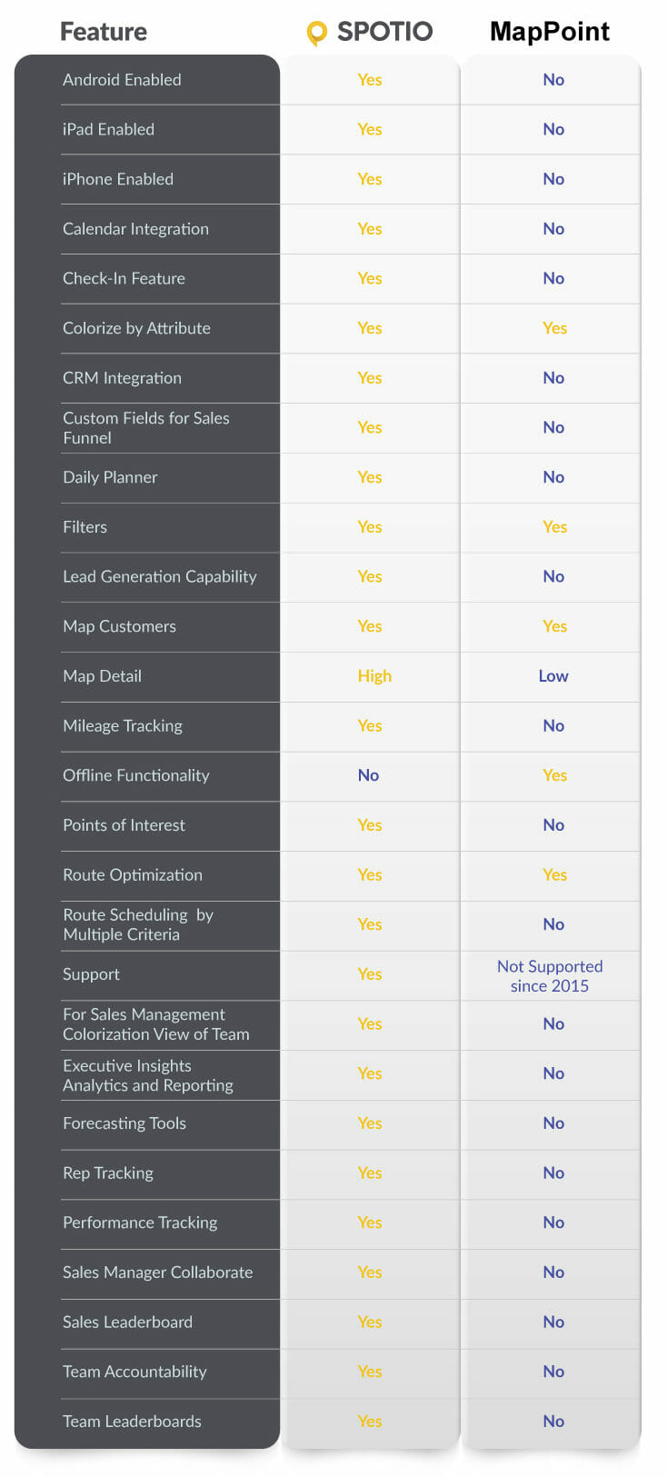 Side by side features chart comparing spotio with mappoint, proving why spotio is a great mappoint alternative