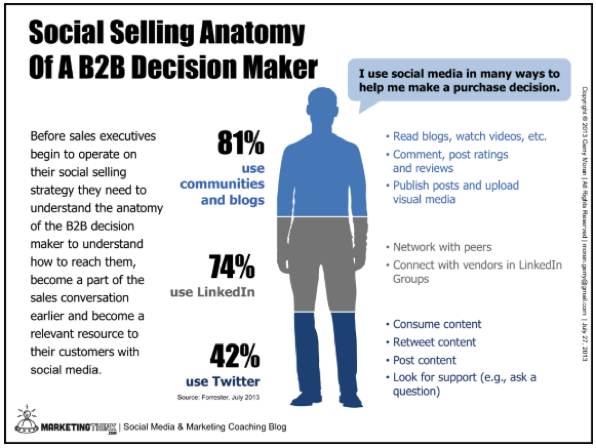 Anatomy of a decision maker