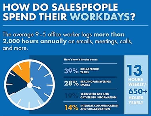 How Salespeople Spend Their Workdays