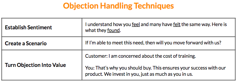 Objection Handling Technique Chart