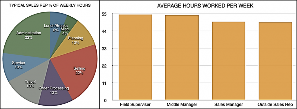 Average hours worked per week by sales reps