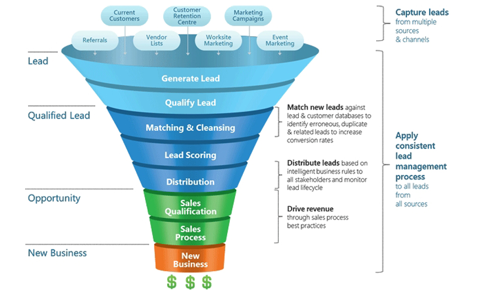 Depending on the source and funnel stage, leads are at different qualification stages as they're handed between sales and marketing.