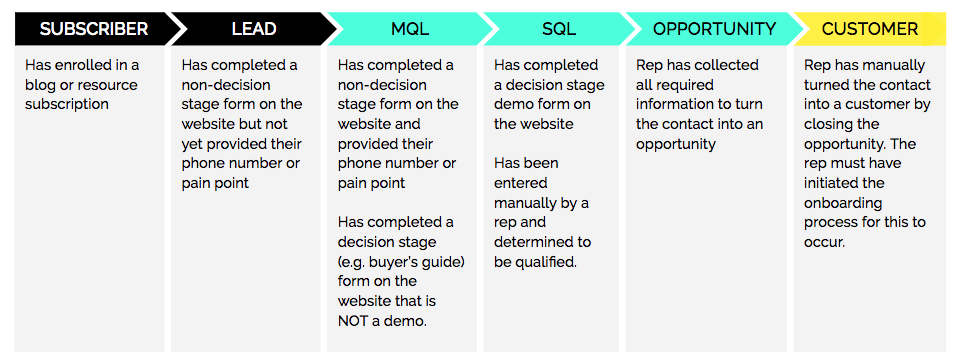 The difference between MQLs and SQLs
