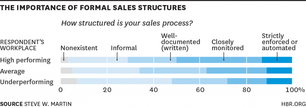 Chart Showing the importance of a formal sales structure