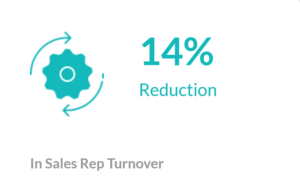 Decrease Sales Rep Turnover