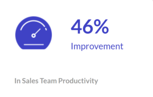 Improvement in Sales Team Productivity
