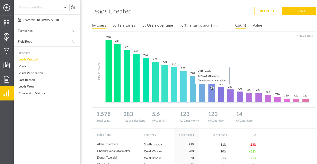 Leads Created by User Shown by Count Dashboard Report