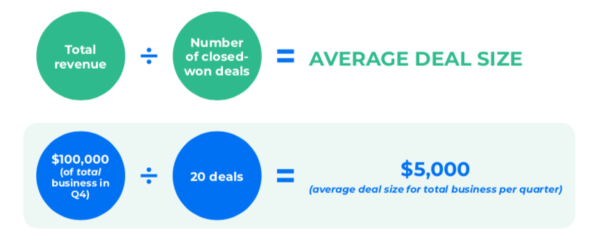 Average deal size is one of the most overlooked metrics to measure sales performance – but it can be extremely valuable. You calculate this figure by dividing your total number of deals by the total value of those deals.